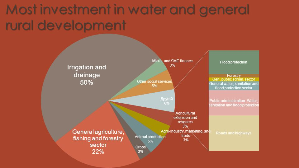 Most investment in water and general rural development