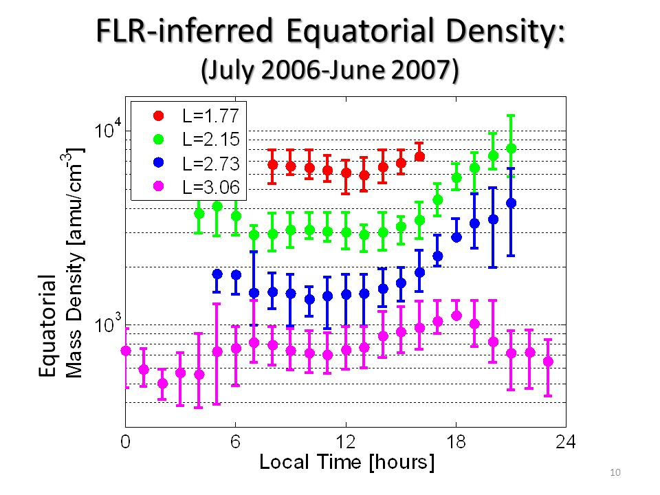 FLR-inferred Equatorial Density: (July 2006-June 2007)