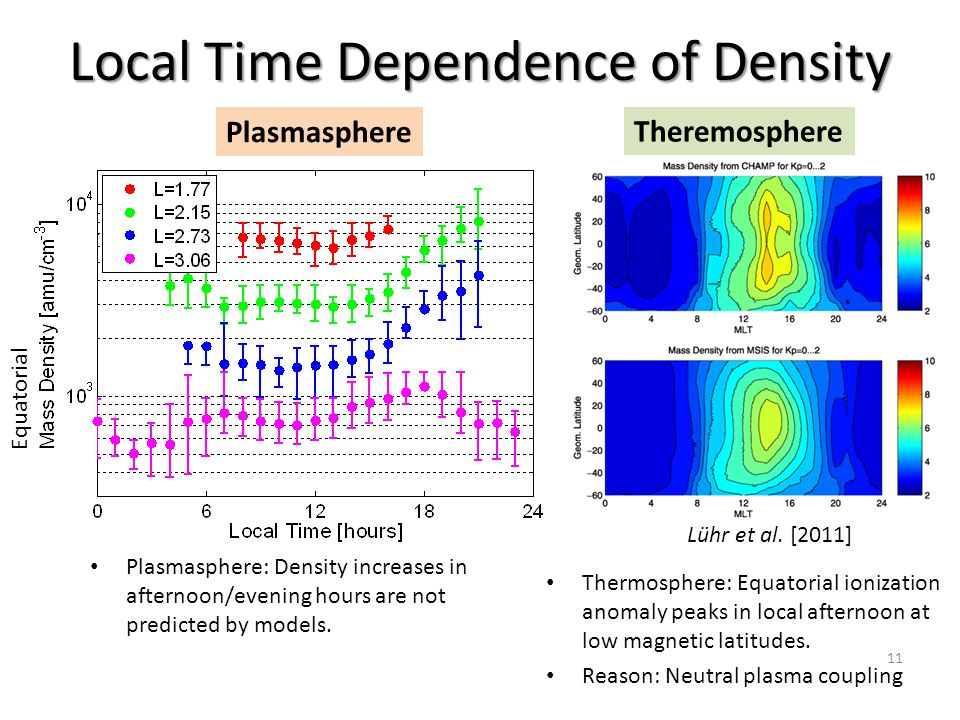 Local Time Dependence of Density