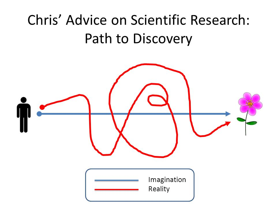 Chris' Advice on Scientific Research: Path to Discovery