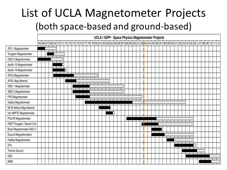 List of UCLA Magnetometer Projects (both space-based and ground-based)