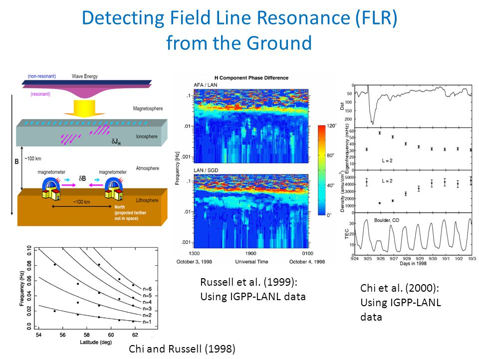Detecting Field Line Resonance (FLR) from the Ground