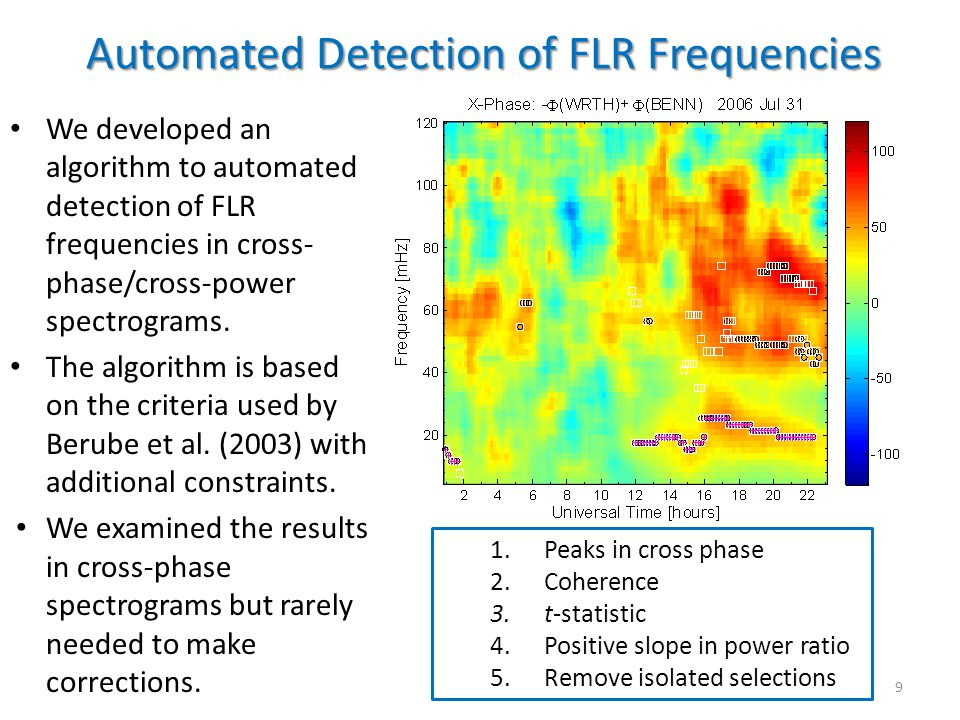 Automated Detection of FLR Frequencies