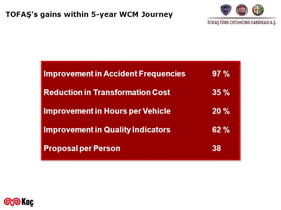 Improvement in Accident Frequencies 97 %