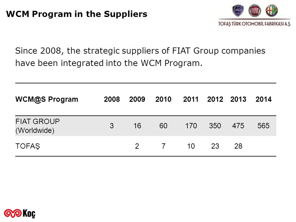WCM Program in the Suppliers
