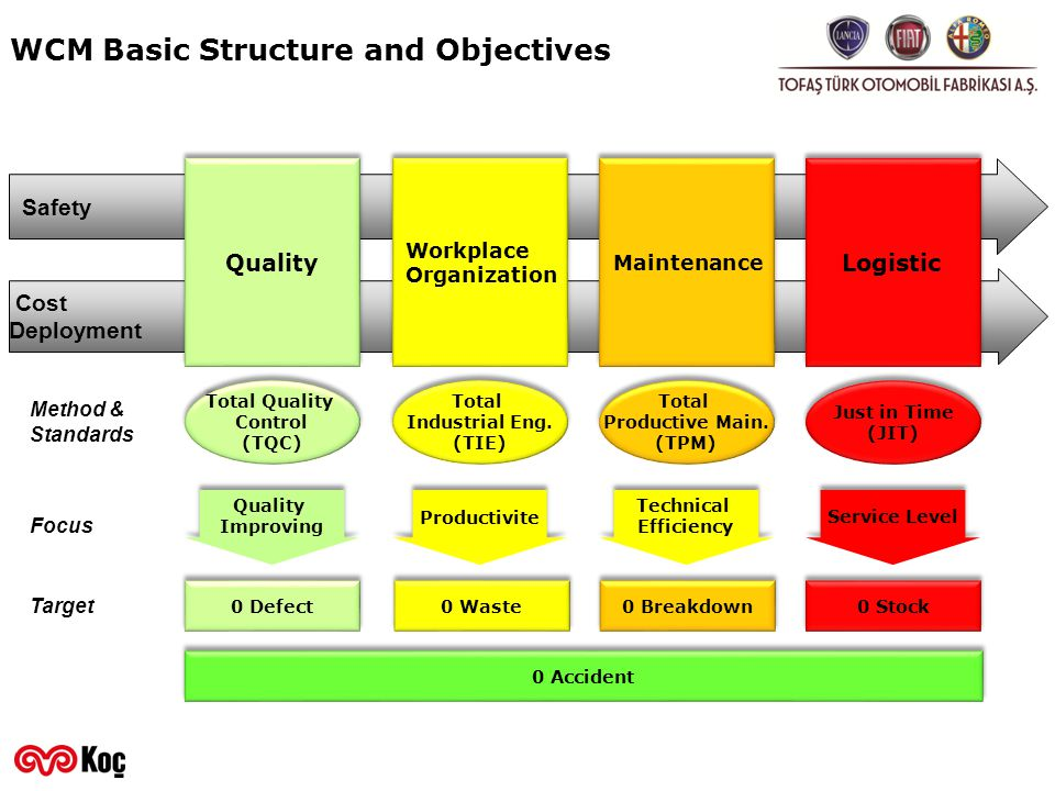 WCM Basic Structure and Objectives