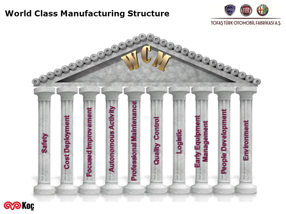 World Class Manufacturing Structure