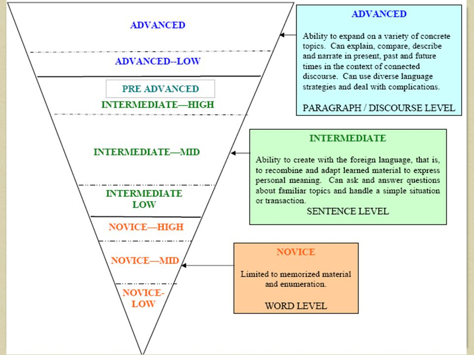 ACTFL Inverted Pyramid: Moving up the levels requires exponential growth (horizontally as well as vertically)