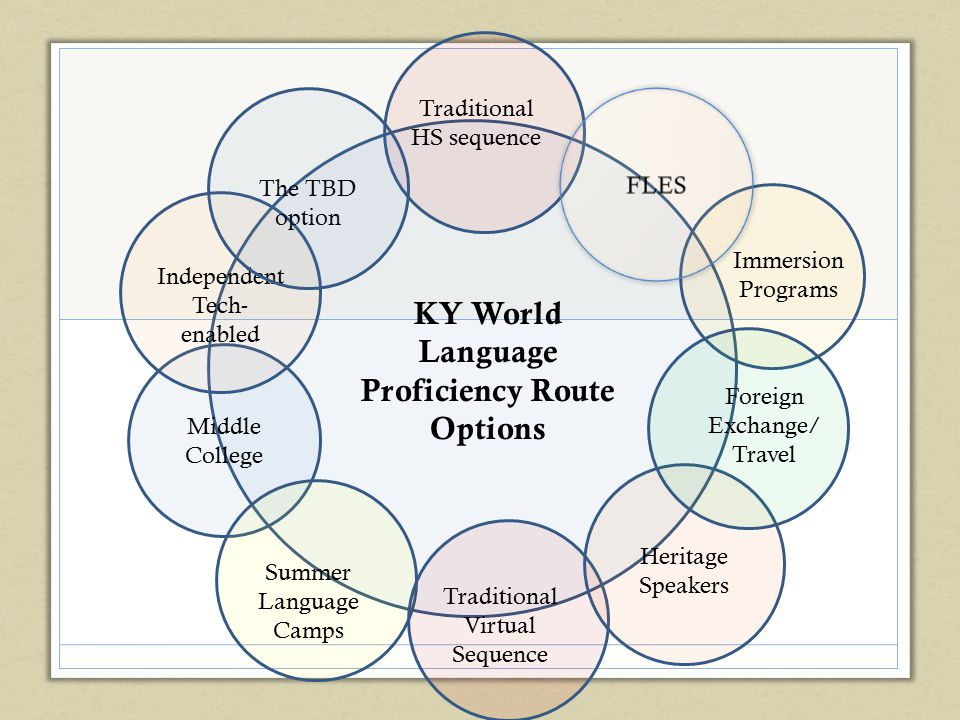 KY World Language Proficiency Route