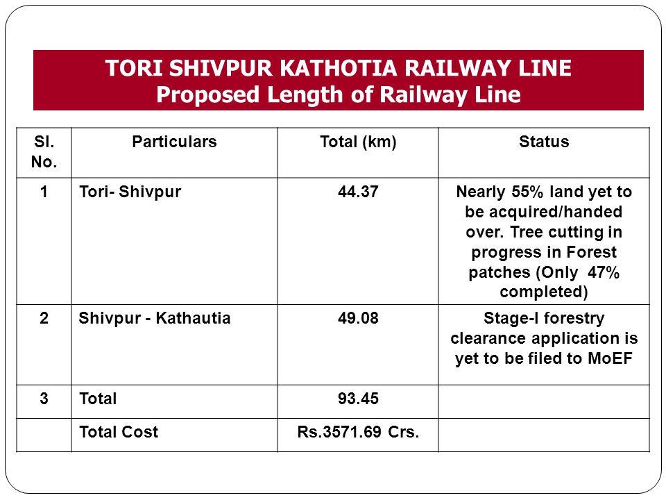 TORI SHIVPUR KATHOTIA RAILWAY LINE Proposed Length of Railway Line