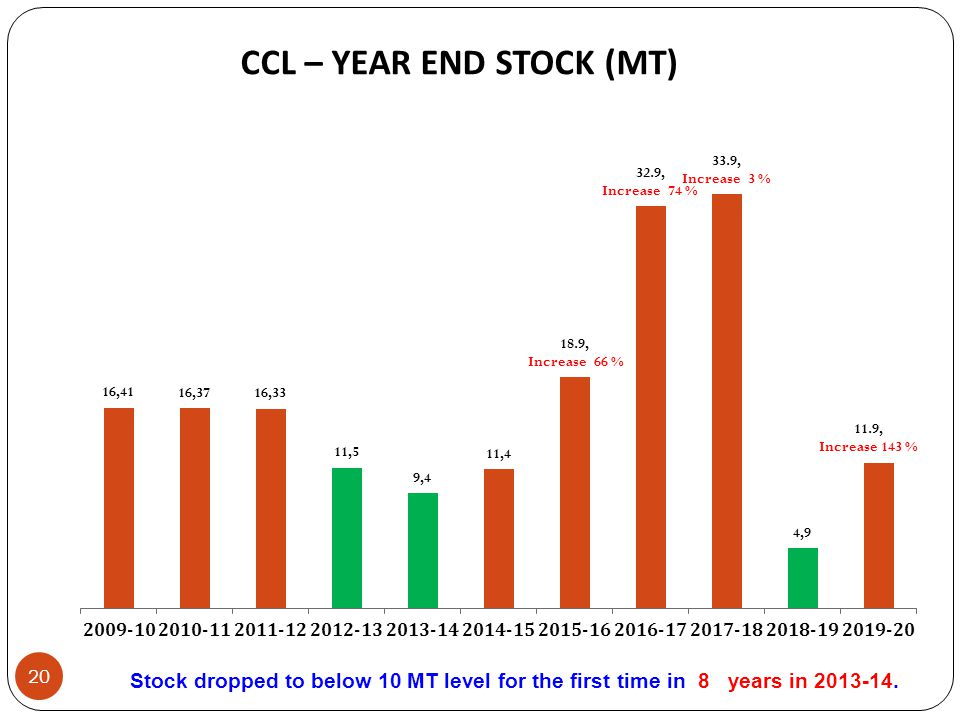 CCL – YEAR END STOCK (MT)