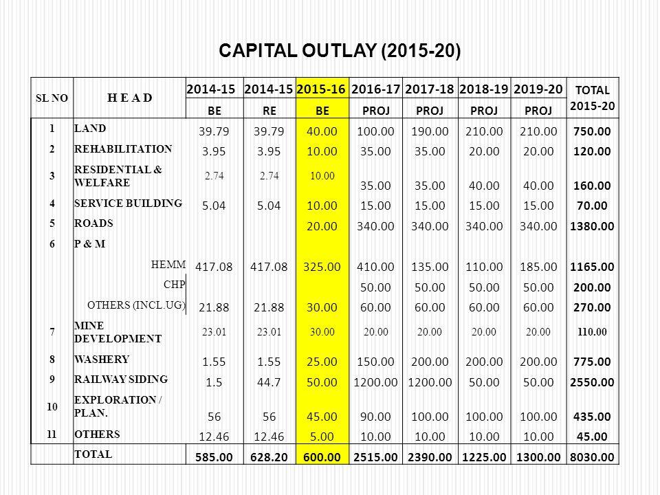 CAPITAL OUTLAY (2015-20) 2014-15 2015-16 2016-17 2017-18 2018-19