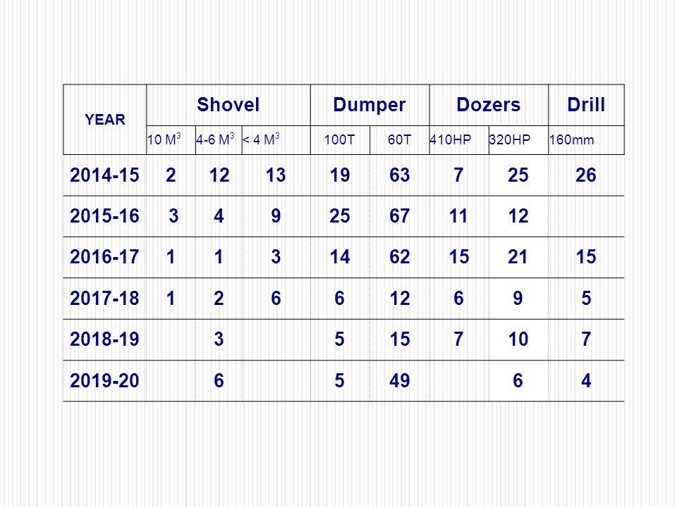 Shovel Dumper Dozers Drill 2014-15 2 12 13 19 63 7 25 26 2015-16 3 4 9