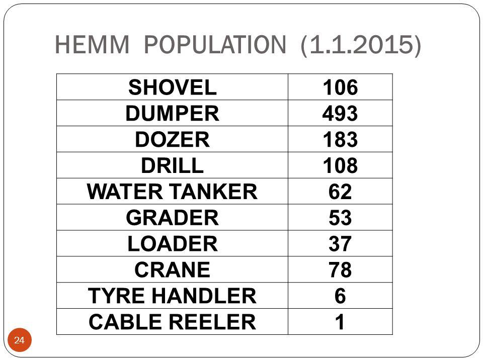 HEMM POPULATION (1.1.2015) SHOVEL 106 DUMPER 493 DOZER 183 DRILL 108