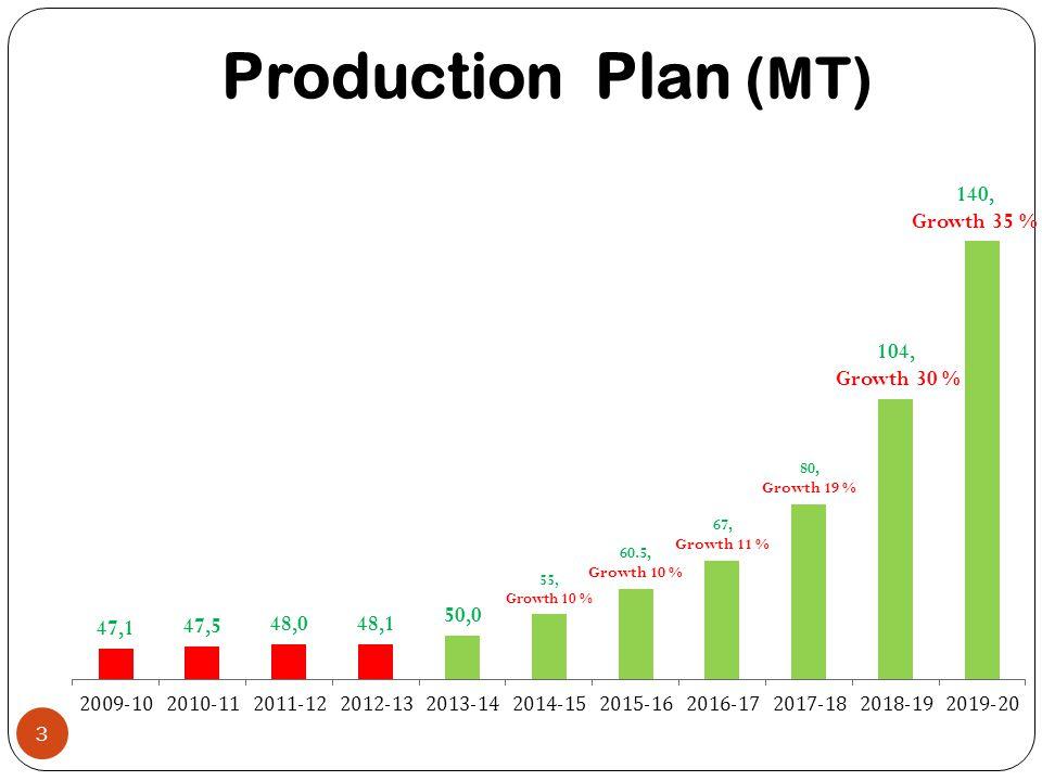 Production Plan (MT)