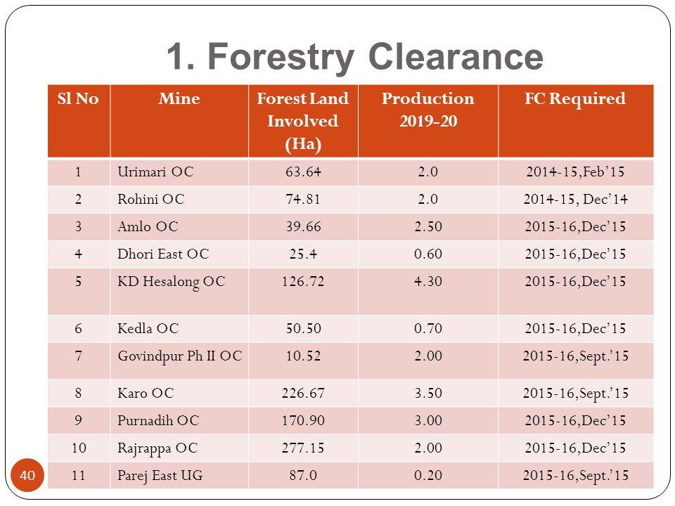 Forest Land Involved (Ha)