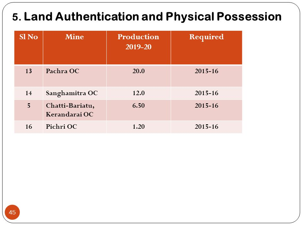 5. Land Authentication and Physical Possession