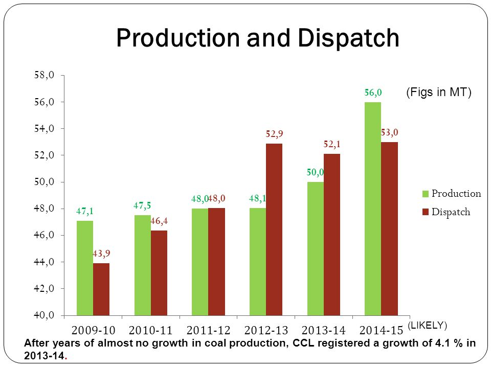 Production and Dispatch