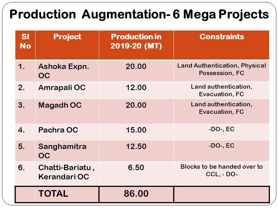 Production Augmentation- 6 Mega Projects