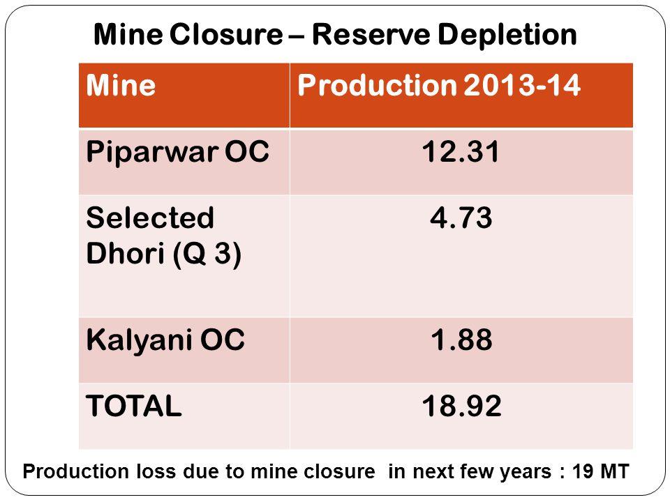 Mine Closure – Reserve Depletion