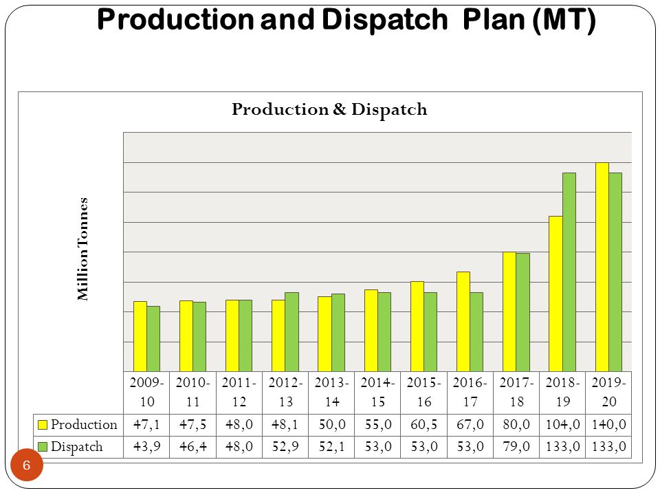 Production and Dispatch Plan (MT)