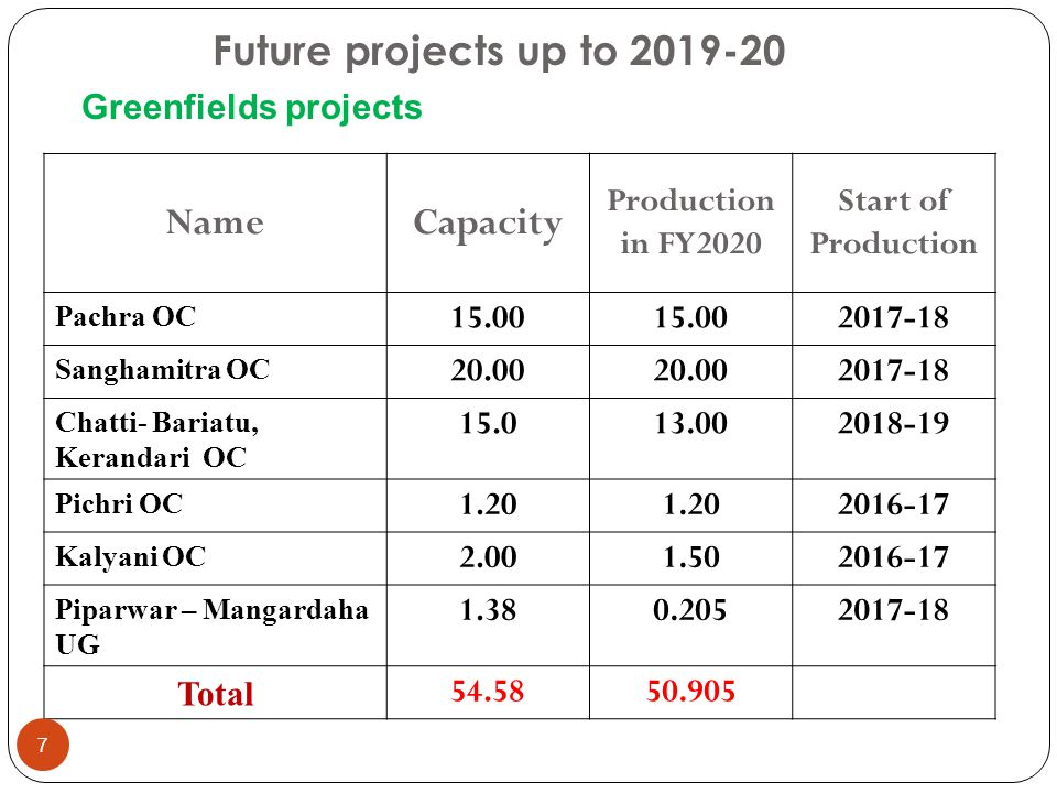 Future projects up to 2019-20 Name Capacity Greenfields projects