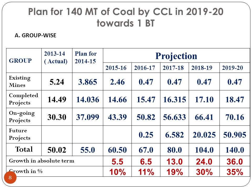 Plan for 140 MT of Coal by CCL in 2019-20 towards 1 BT