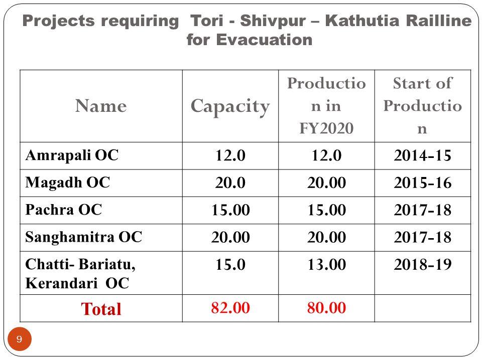 Projects requiring Tori - Shivpur – Kathutia Railline