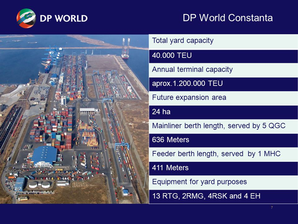 DP World Constanta Total yard capacity 40.000 TEU