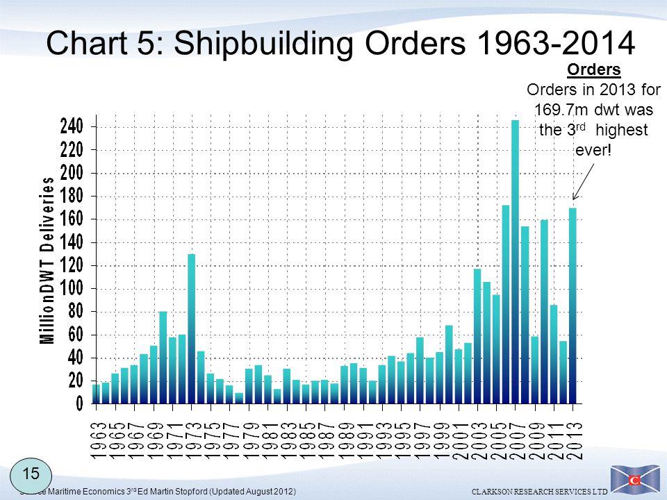 Chart 5: Shipbuilding Orders 1963-2014