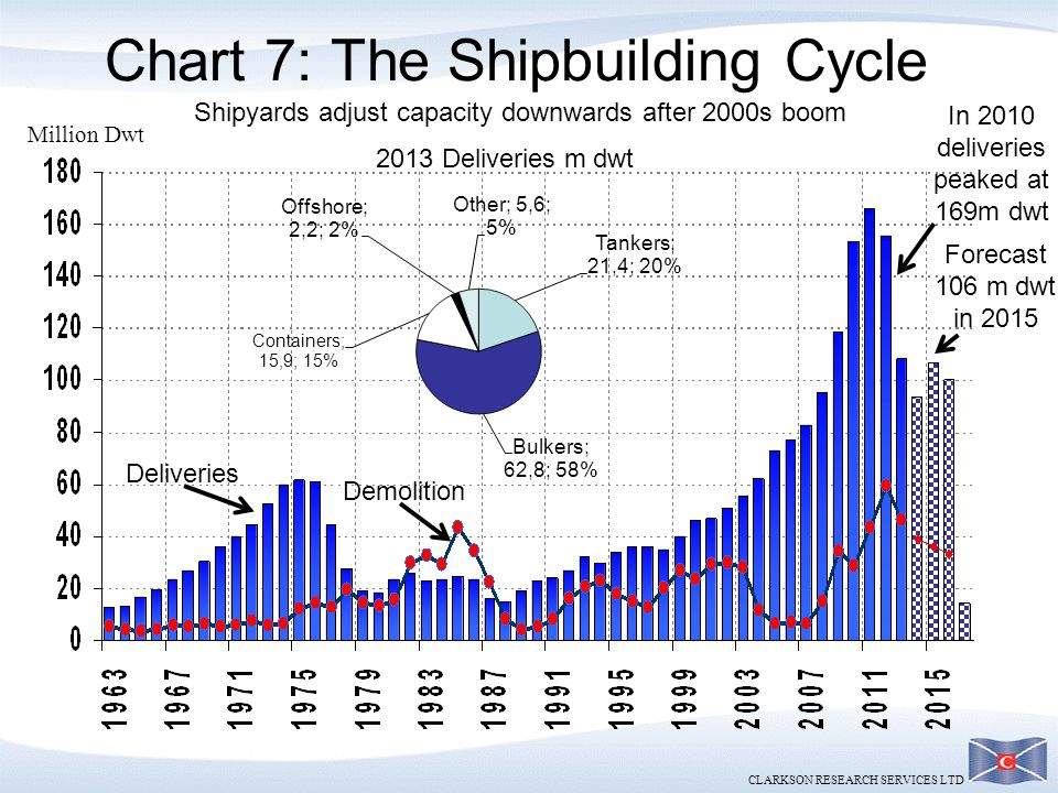 Chart 7: The Shipbuilding Cycle