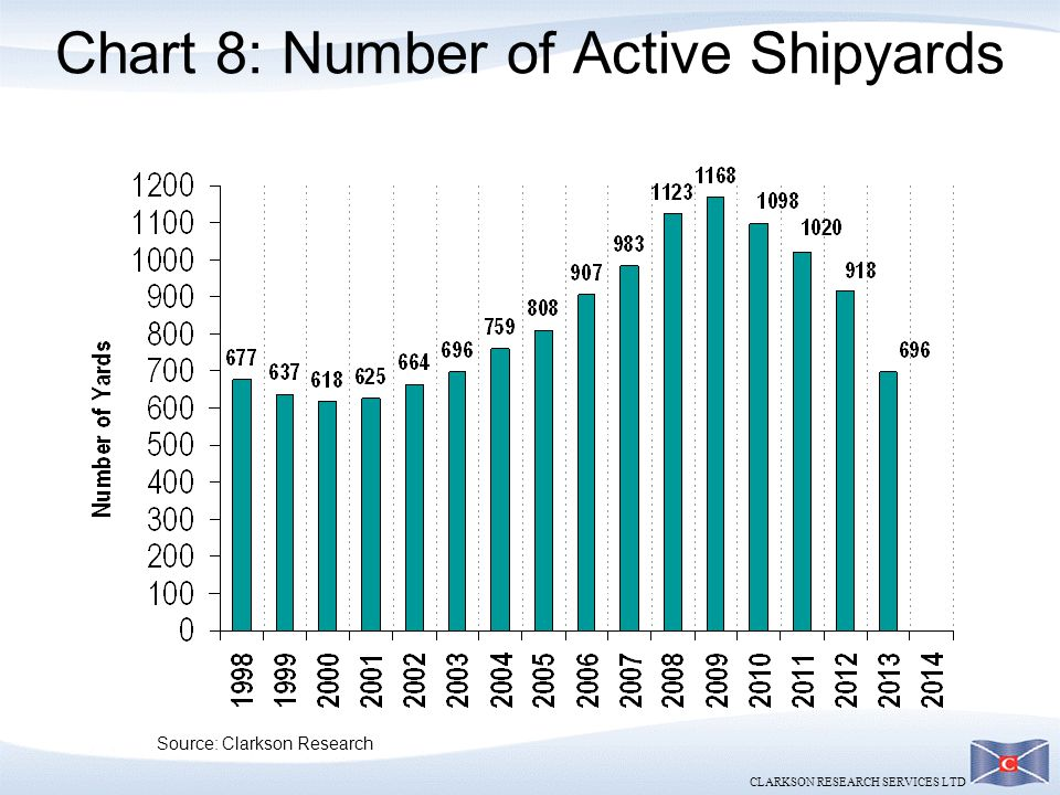 Chart 8: Number of Active Shipyards