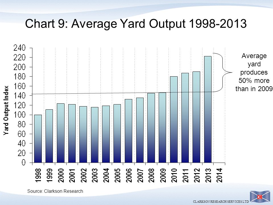 Chart 9: Average Yard Output 1998-2013