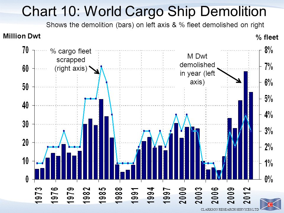Chart 10: World Cargo Ship Demolition
