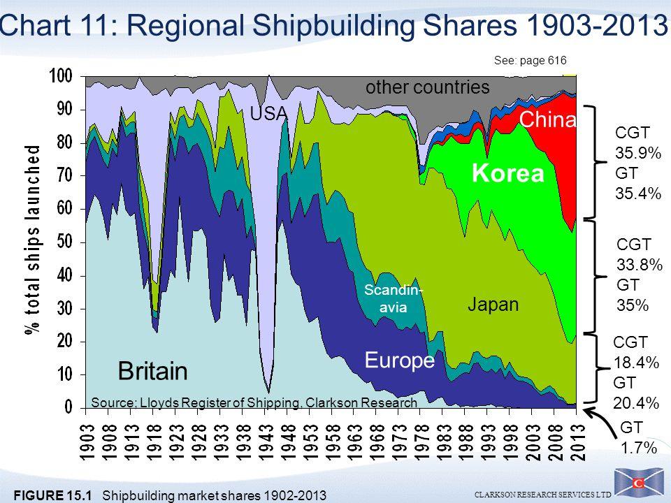 Chart 11: Regional Shipbuilding Shares 1903-2013