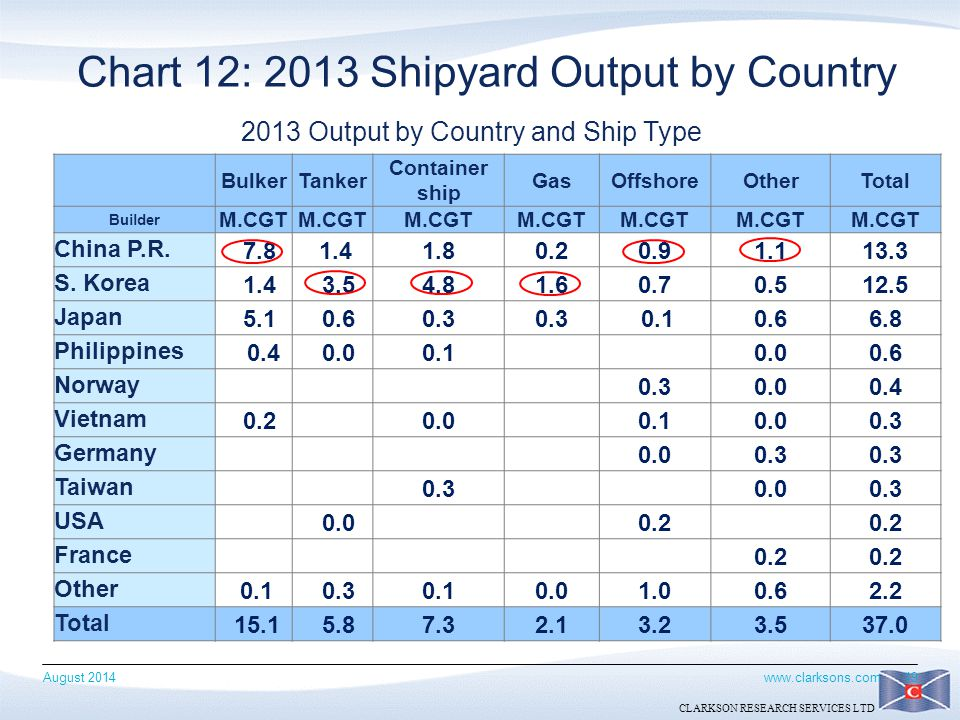 Chart 12: 2013 Shipyard Output by Country