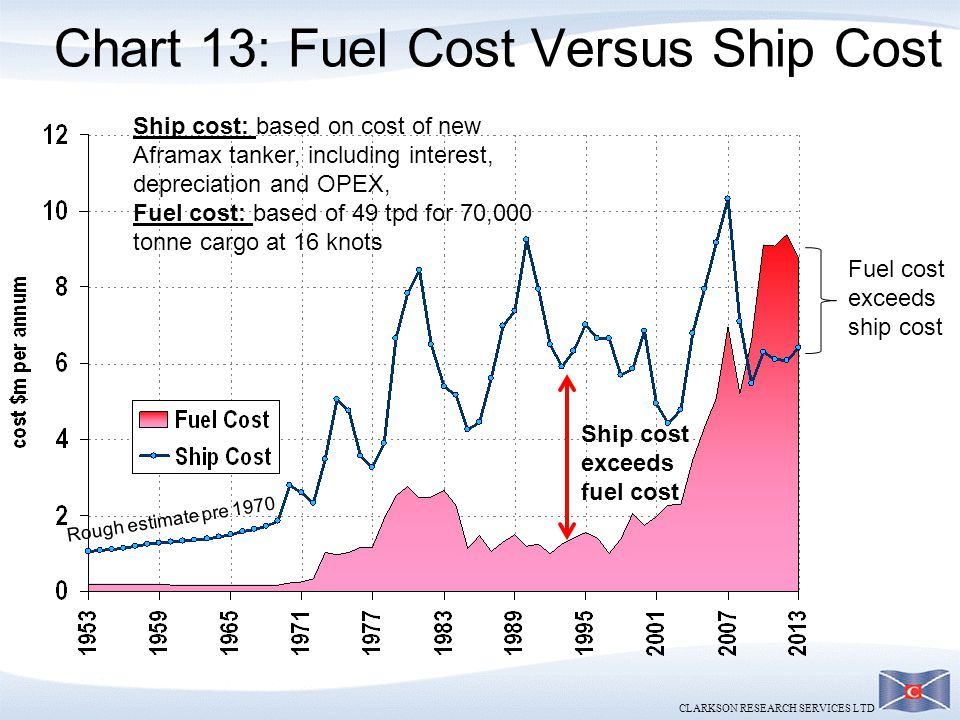 Chart 13: Fuel Cost Versus Ship Cost