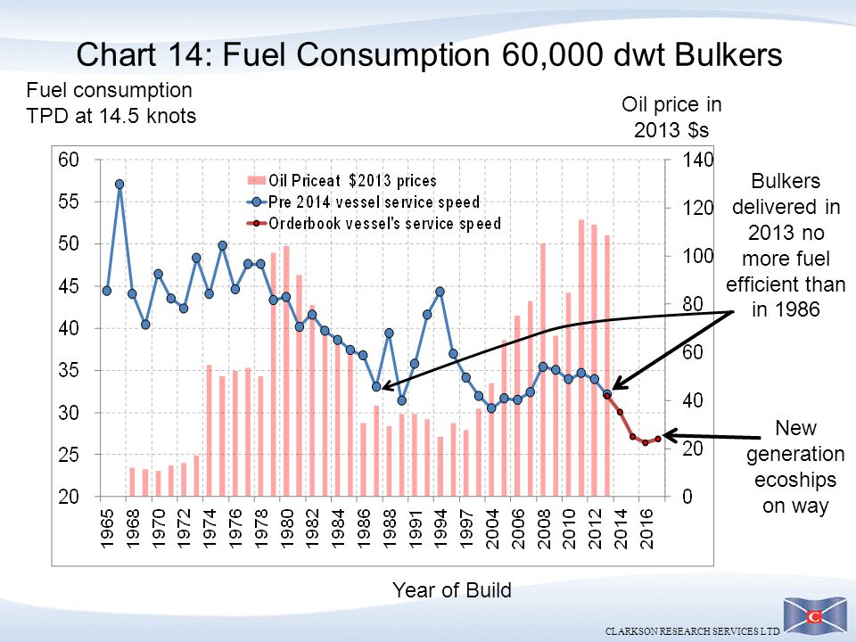 Chart 14: Fuel Consumption 60,000 dwt Bulkers