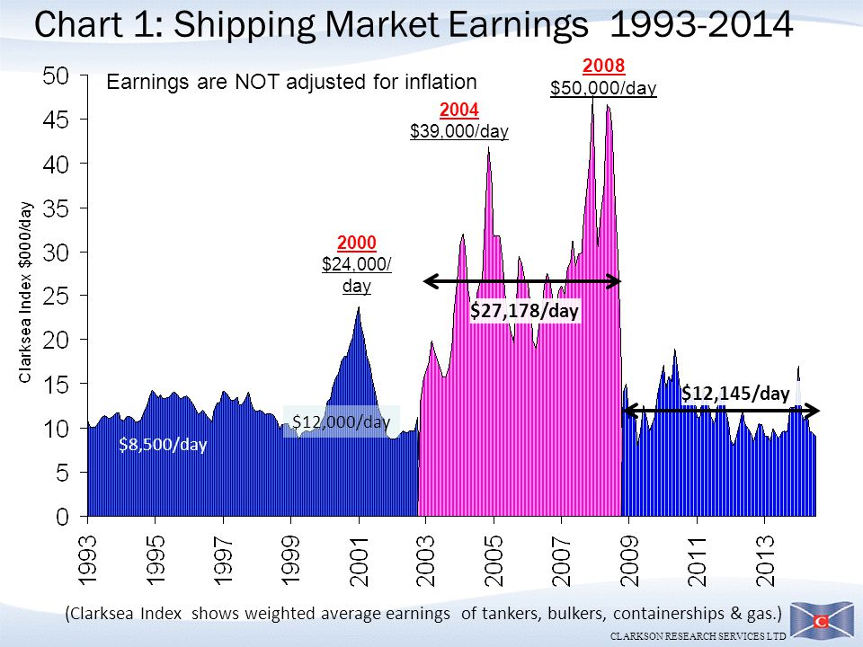 Chart 1: Shipping Market Earnings 1993-2014