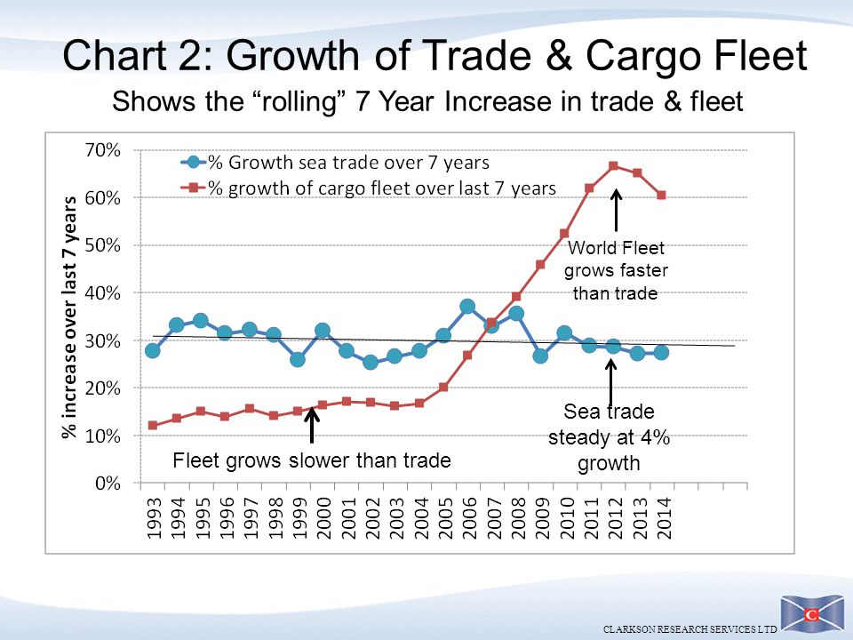 Chart 2: Growth of Trade & Cargo Fleet