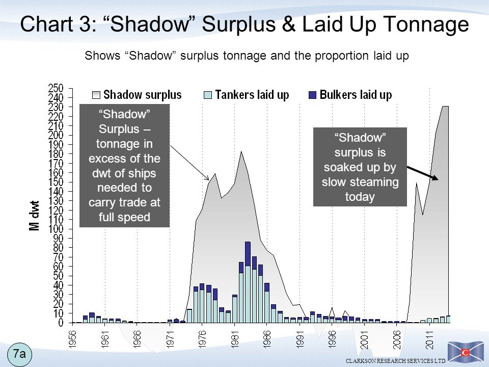 Chart 3: Shadow Surplus & Laid Up Tonnage