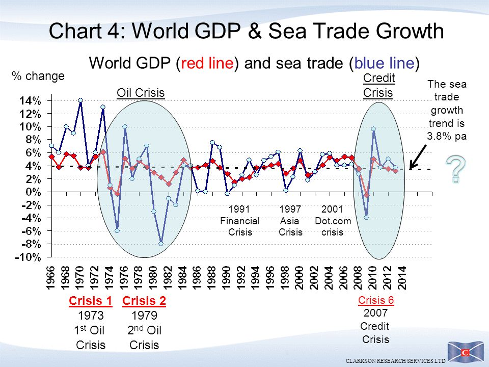Chart 4: World GDP & Sea Trade Growth