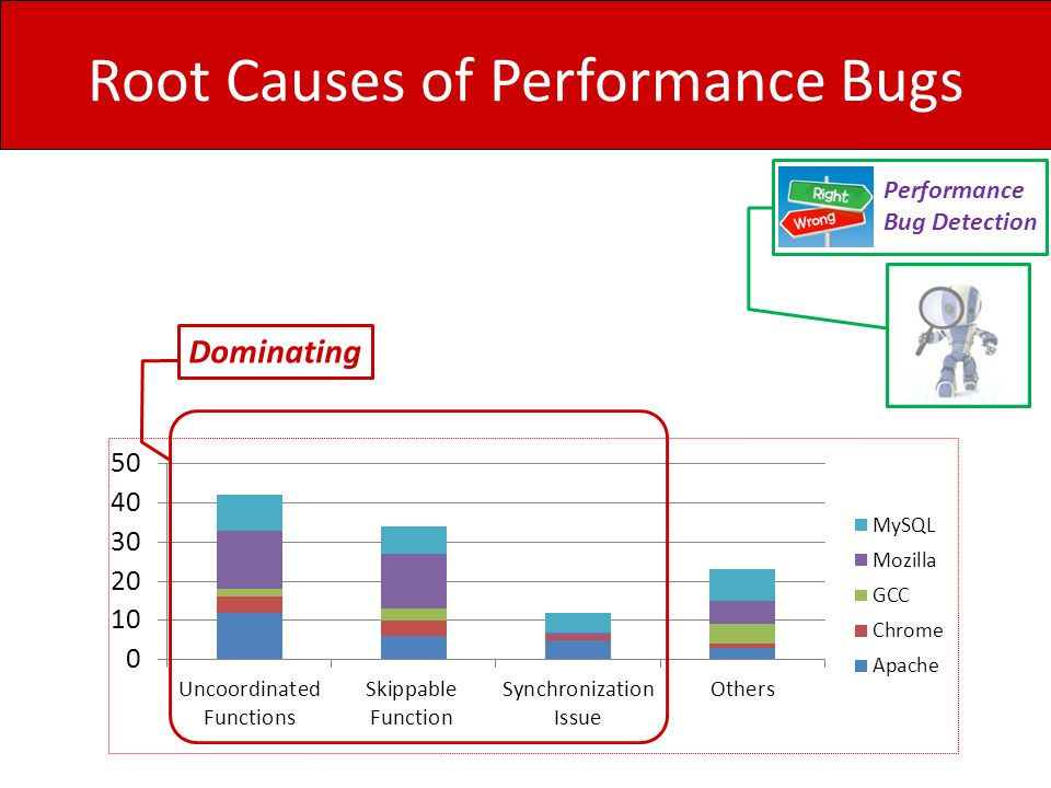 Root Causes of Performance Bugs