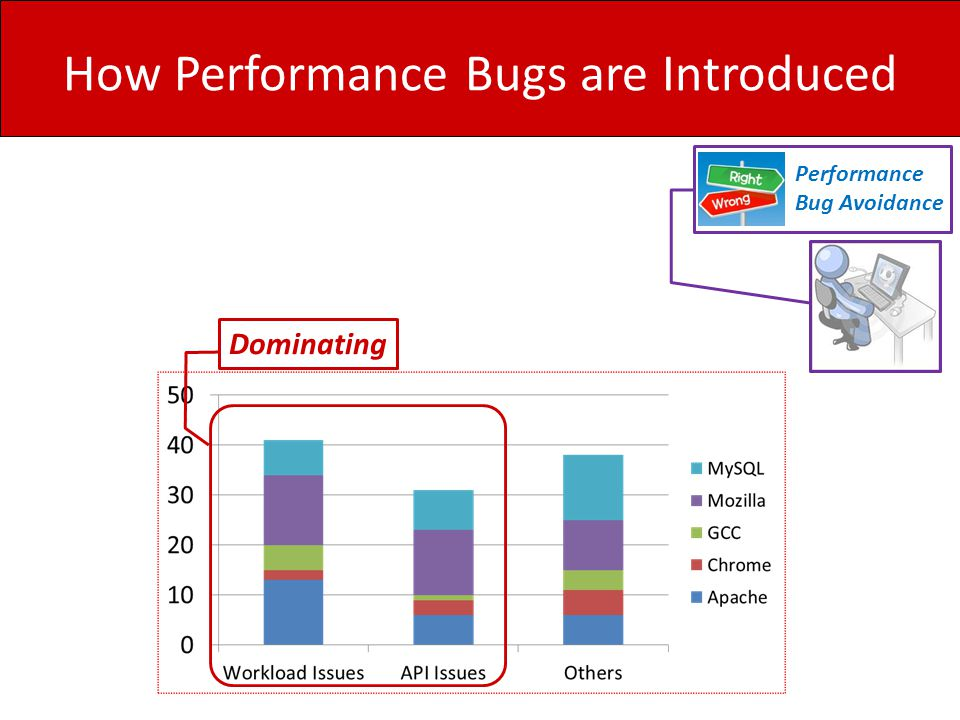 How Performance Bugs are Introduced