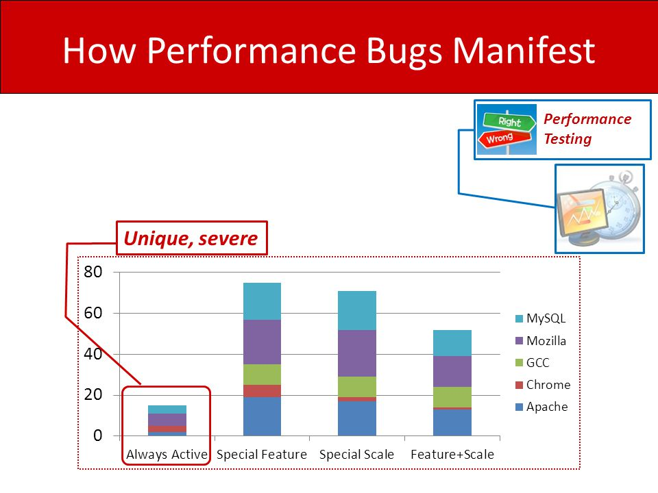 How Performance Bugs Manifest