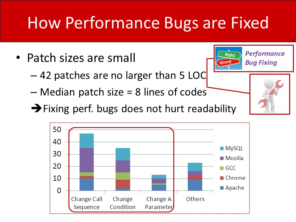 How Performance Bugs are Fixed