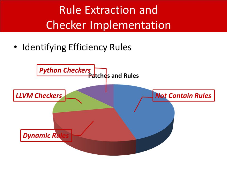 Rule Extraction and Checker Implementation