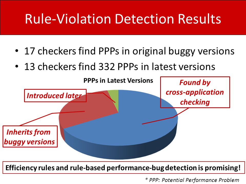 Rule-Violation Detection Results