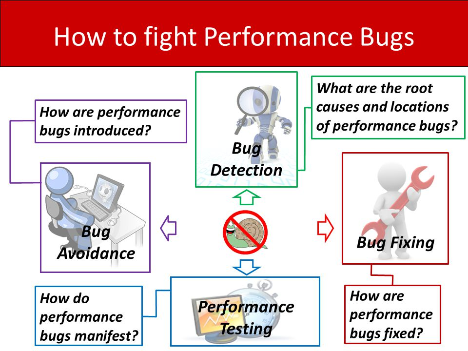 How to fight Performance Bugs