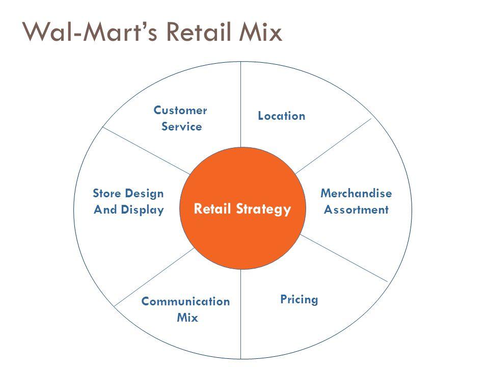 Store Design And Display Merchandise Assortment